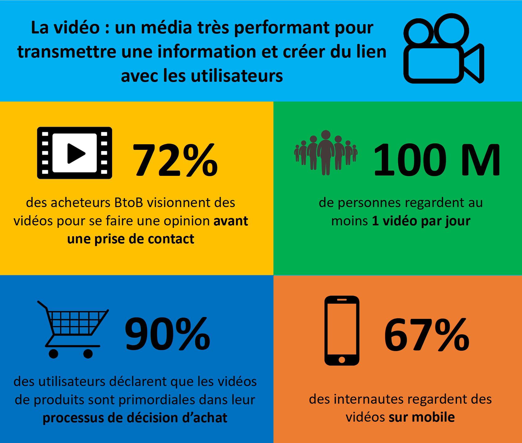 Statistiques de consommation vidéo